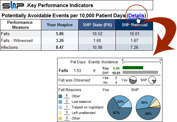 KPI potentially avoidable events