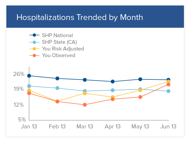 Home Health Hospitalizations Trends