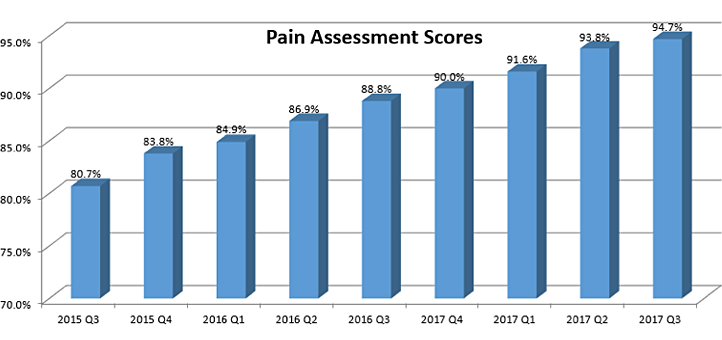 Hospice pain assessment scores