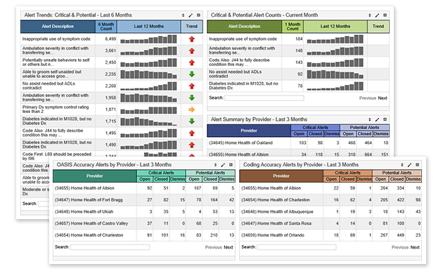 SHP Alert Management Dashboard Preview